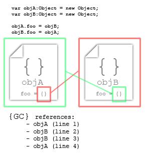 A visual representation of circular referencing in AS3