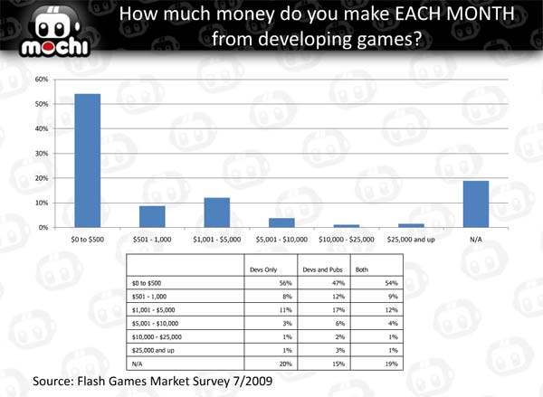 How much do you make each month: Flash Game Survey