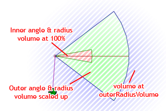 The inner and outer angles and radii