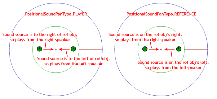 The 2 main pan types for the sound