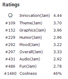 Happy Fishing final standings in Ludum Dare 29